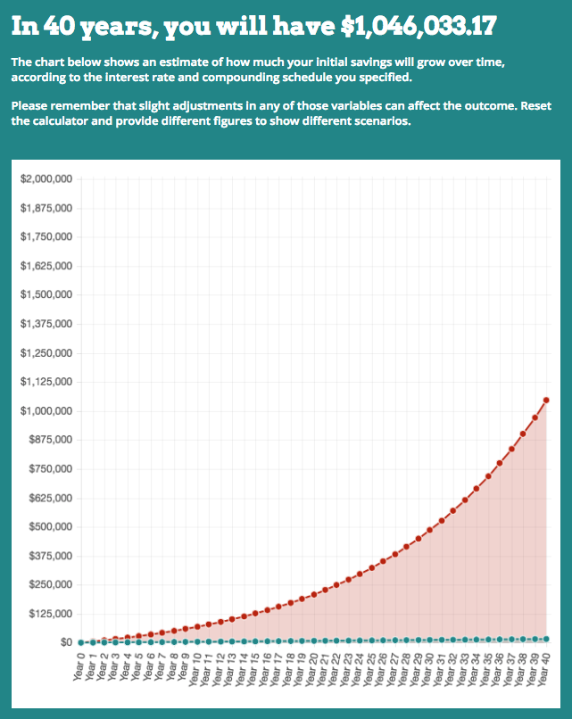 Use Compound Interest to Become a Millionaire